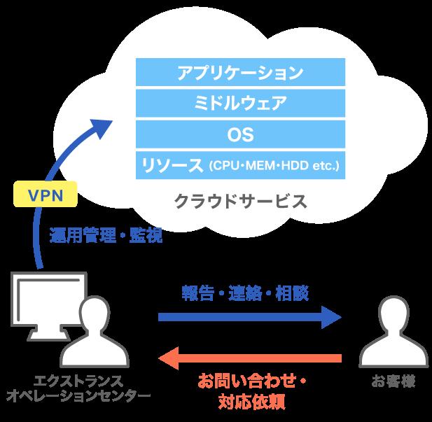 運用管理・監視サービス for Cloud