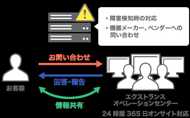 サーバ・ネットワークの監視ならび障害対応